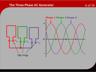 The Three-Phase AC Generator