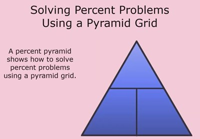 Solving Percent Problems Using a Pyramid Grid (Screencast)