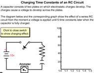 Charging Time Constants of an RC Circuit