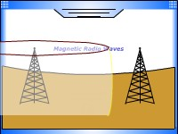 ElectroMagnetic Radio Waves