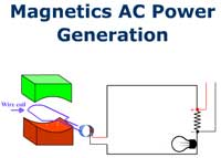 Magnetics AC Power Generation
