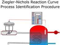 Ziegler-Nichols Reaction Curve Process Identification Procedure