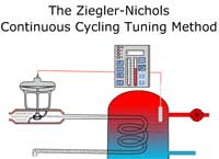 Ziegler-Nichols Continuous Cycling Tuning Method