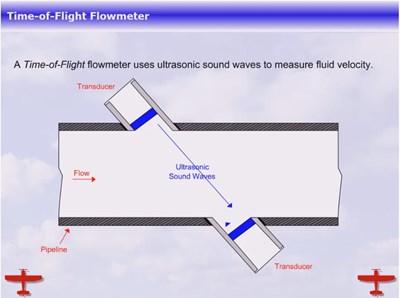 The Time-of-Flight Flowmeter (Screencast)