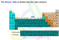 Types of Elements in the Periodic Table and Their Properties