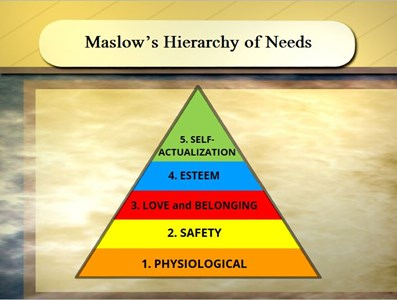 Maslow's Hierarchy of Needs Exercise