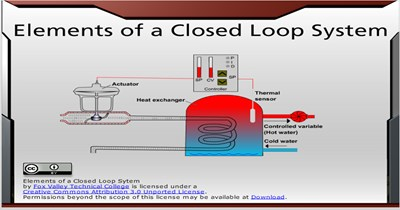 Elements of a Closed-Loop System