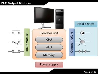 PLC Output Modules