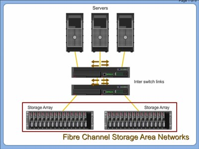 Fibre Channel Storage Area Networks