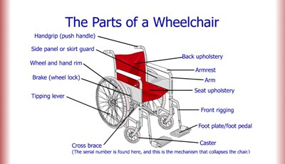 The Parts of a Wheelchair (Screencast)