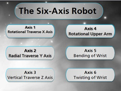 The Six-Axis Robot
