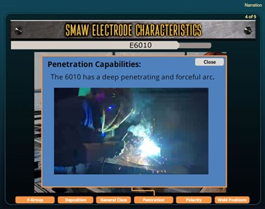 SMAW Electrode Characteristics
